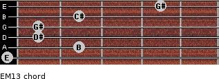 EM13 for guitar on frets 0, 2, 1, 1, 2, 4