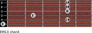 EM13 for guitar on frets 0, 4, 2, 4, 4, 4