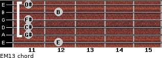 EM13 for guitar on frets 12, 11, 11, 11, 12, 11
