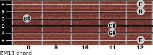 EM13 for guitar on frets 12, 11, 11, 8, 12, 12