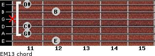 EM13 for guitar on frets 12, 11, 11, x, 12, 11