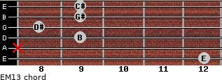 EM13 for guitar on frets 12, x, 9, 8, 9, 9