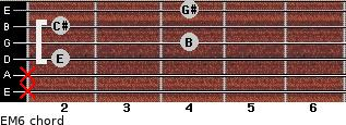 EM6 for guitar on frets x, x, 2, 4, 2, 4