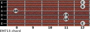 EM7/13 for guitar on frets 12, 11, 11, 8, 12, 12