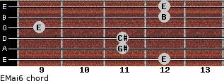 EMaj6 for guitar on frets 12, 11, 11, 9, 12, 12