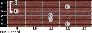 EMaj6 for guitar on frets 12, 11, 11, 9, 12, 9
