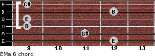 EMaj6 for guitar on frets 12, 11, 9, 9, 12, 9
