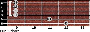 EMaj6 for guitar on frets 12, 11, 9, 9, 9, 9