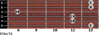 EMaj7/6 for guitar on frets 12, 11, 11, 8, 12, 12