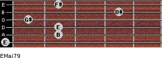 EMaj7/9 for guitar on frets 0, 2, 2, 1, 4, 2