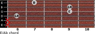 E/Ab for guitar on frets x, x, 6, 9, 9, 7