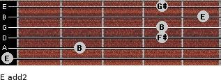 E add(2) for guitar on frets 0, 2, 4, 4, 5, 4