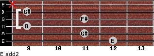 E add(2) for guitar on frets 12, 11, 9, 11, 9, x