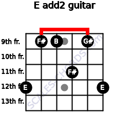 E add(2) for guitar on frets 12, 9, 9, 11, 9, 12
