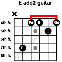 E add(2) for guitar on frets x, 7, 4, 4, 5, 4