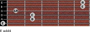 E add(4) for guitar on frets 0, 2, 2, 1, 5, 5