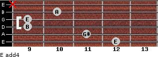 E add(4) for guitar on frets 12, 11, 9, 9, 10, x