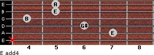 E add(4) for guitar on frets x, 7, 6, 4, 5, 5