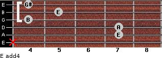 E add(4) for guitar on frets x, 7, 7, 4, 5, 4