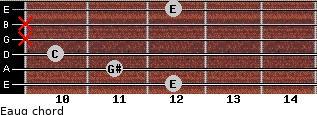 Eaug for guitar on frets 12, 11, 10, x, x, 12