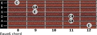 Eaug6 for guitar on frets 12, 11, 11, 9, 9, 8