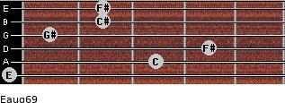 Eaug6/9 for guitar on frets 0, 3, 4, 1, 2, 2