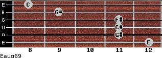 Eaug6/9 for guitar on frets 12, 11, 11, 11, 9, 8