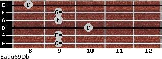 Eaug6/9/Db for guitar on frets 9, 9, 10, 9, 9, 8