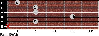 Eaug6/9/Gb for guitar on frets x, 9, 11, 9, 9, 8