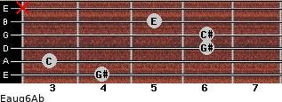 Eaug6/Ab for guitar on frets 4, 3, 6, 6, 5, x