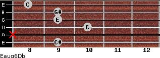Eaug6/Db for guitar on frets 9, x, 10, 9, 9, 8