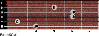 Eaug6/G# for guitar on frets 4, 3, 6, 6, 5, x