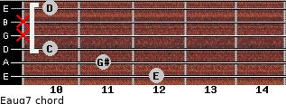 Eaug7 for guitar on frets 12, 11, 10, x, x, 10