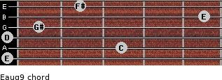 Eaug9 for guitar on frets 0, 3, 0, 1, 5, 2