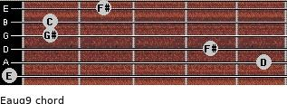 Eaug9 for guitar on frets 0, 5, 4, 1, 1, 2