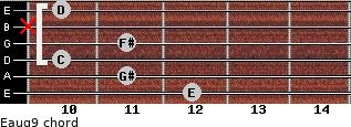 Eaug9 for guitar on frets 12, 11, 10, 11, x, 10
