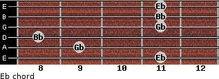 Eb- for guitar on frets 11, 9, 8, 11, 11, 11