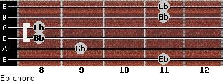 Eb- for guitar on frets 11, 9, 8, 8, 11, 11