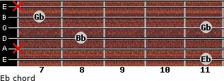 Eb- for guitar on frets 11, x, 8, 11, 7, x