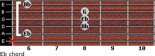 Eb for guitar on frets x, 6, 8, 8, 8, 6