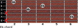 Eb- for guitar on frets x, 6, x, 3, 4, 2