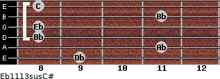 Eb11/13sus/C# for guitar on frets 9, 11, 8, 8, 11, 8