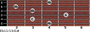 Eb11/13/G# for guitar on frets 4, 3, 5, 3, 2, 4