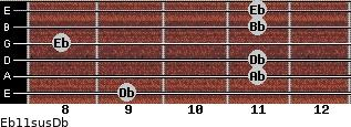 Eb11sus/Db for guitar on frets 9, 11, 11, 8, 11, 11