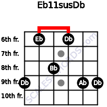 Eb11sus/Db for guitar on frets 9, 6, 8, 6, 9, 9
