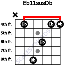 Eb11sus/Db for guitar on frets x, 4, 8, 6, 4, 4
