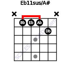 Eb11sus/A# for guitar on frets x, 1, 1, 1, 2, x