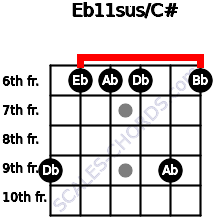 Eb11sus/C# for guitar on frets 9, 6, 6, 6, 9, 6