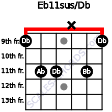 Eb11sus/Db for guitar on frets 9, 11, 11, x, 11, 9