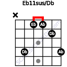Eb11sus/Db for guitar on frets x, 4, 1, 1, 2, 4